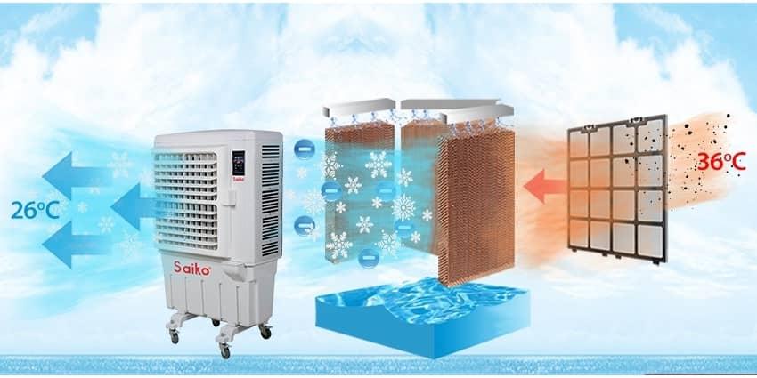 8 Lý do bạn nên chọn quạt điều hòa thay cho máy lạnh